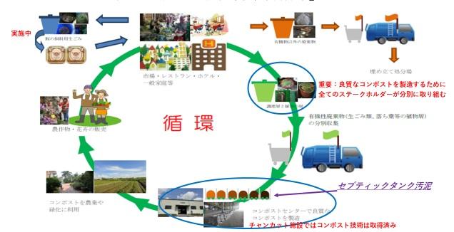ベトナム国ハイフォン市の都市廃棄物の堆肥化支援は第二フェーズがスタート